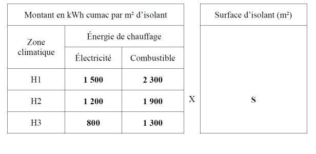 calcul-cee-isolation-combles