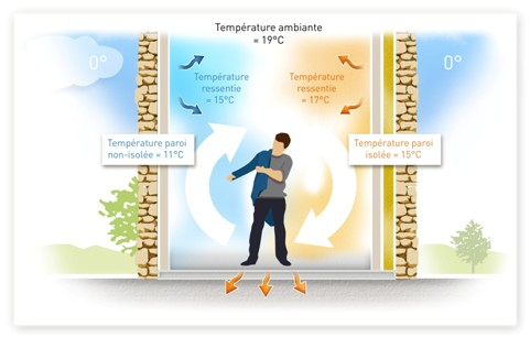 confort-isolation-et-temperature-ressentie