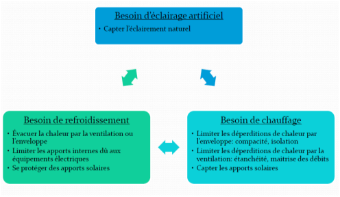 differents-besoins-energetiques